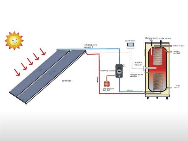 Mantenimiento de energia solar manteniento de placas for Placas solares precios